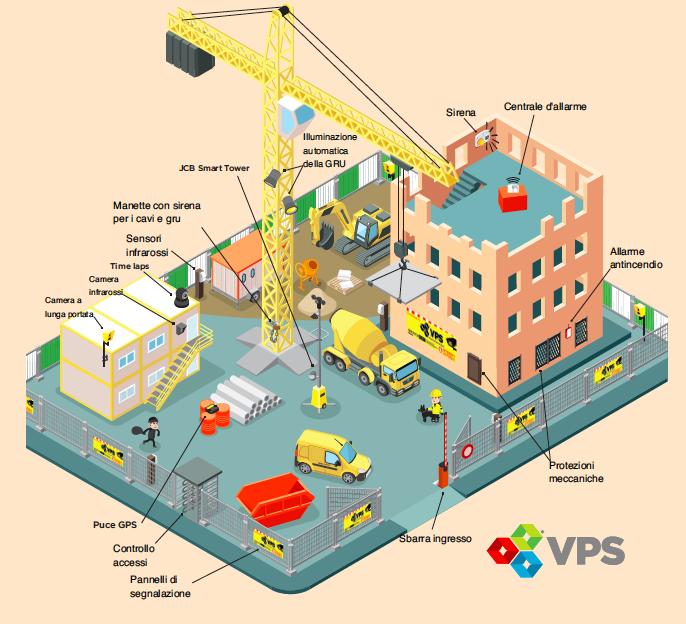 Soluzioni di sicurezza temporanne e di emergenza