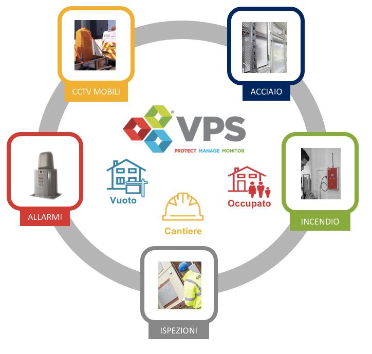 VPS IT è un fornitore di servizi leader nel campo della protezione delle persone, delle proprietà e dei beni su base temporanea oin caso di emergenza