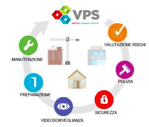 VPS Group - Soluzioni per protezione temporanea